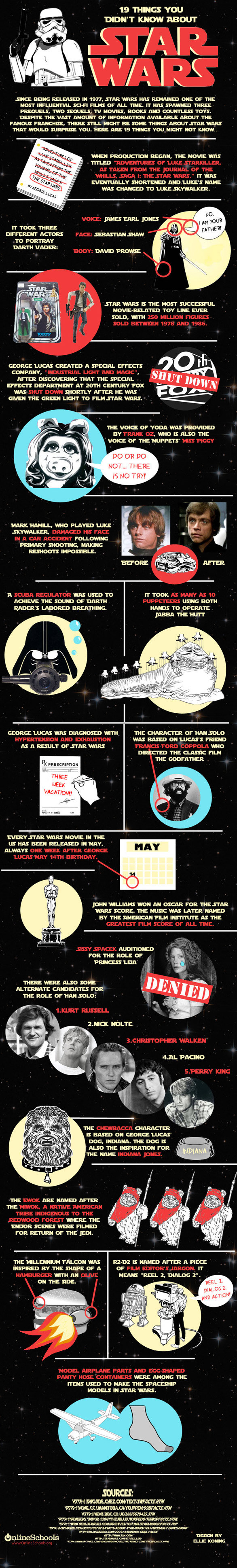 19 interesting Star Wars Facts. 19 things you might not know about Star Wars, unless you're truly a die hard fan. This is probably a repost, but I haven't seen