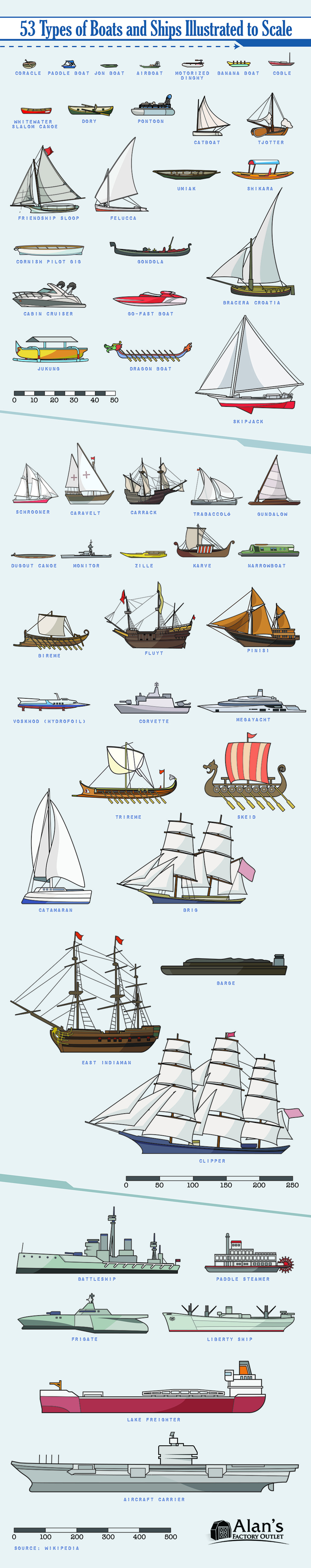 53 different types of boats and ships draw to scale. OP: .. Skipjack, Carrack, Caravelt, Pinisi. Umiak, Gundalow, paddle steamer, Friendship boat! join list: TheNautilusMention History