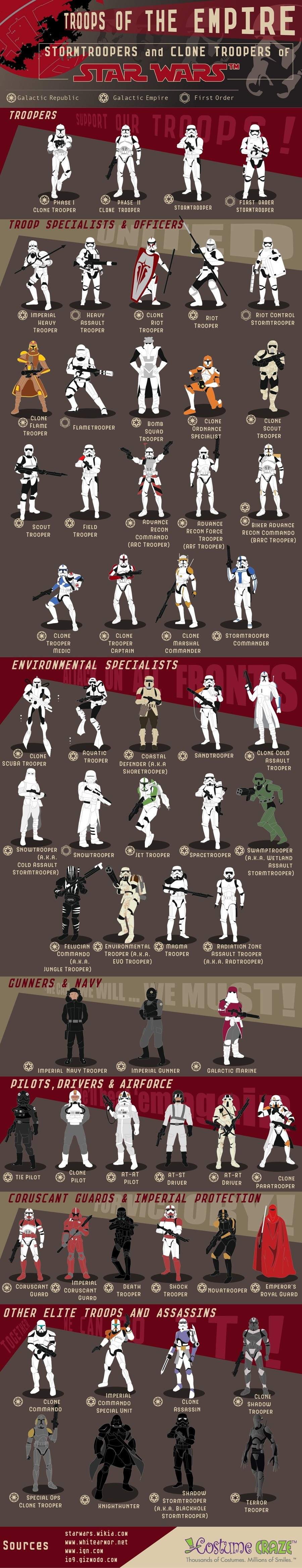 60 Stormtrooper Variants. This thing is amazing - as far as I know a lot of these are no longer canon but hopefully they'll be reintroduced eventually. Here is