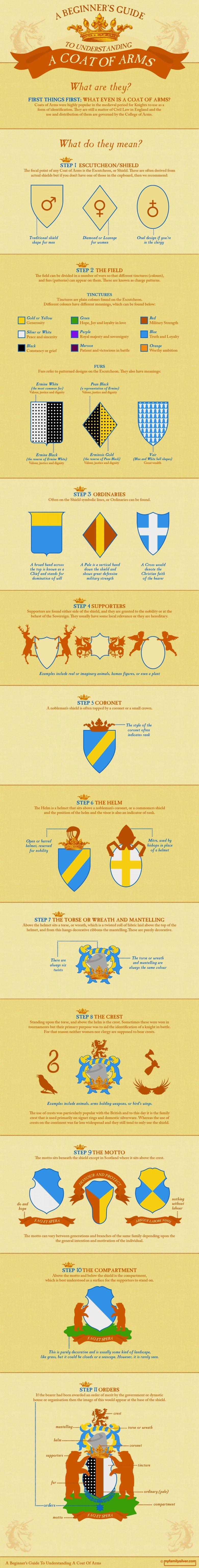 A Beginner's guide to Coat of Arms. .. Representing. Per Mare Per Terras bitches