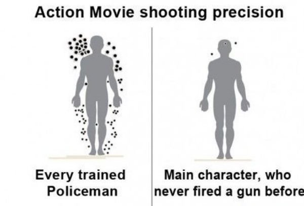 Action movies. . Action Movie shooting precision Every trained Main character, who Policeman never fired a gun before. But what if the Policeman is the main character