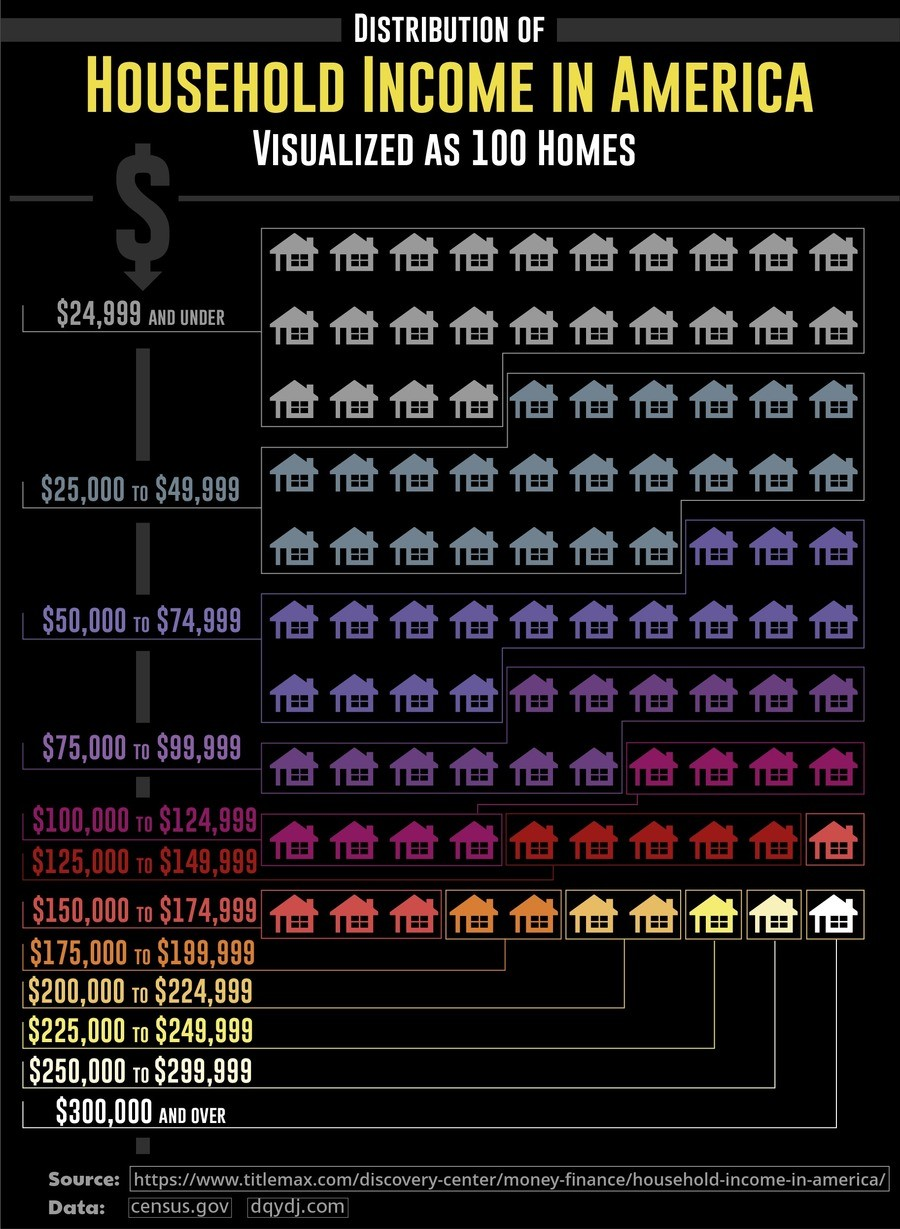 America, Visualized as 100 Houses. What the wealth distribution actually looks like, according to the US census. Source: https://www.titlemax.com/discovery-cent