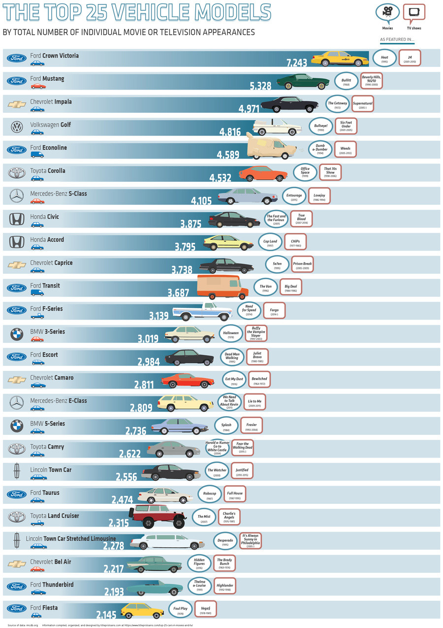 Car Models Ranked by Number of Movie Appearances. I'm not surprised at all that the Crown vic won... Original sauce apparently: https://www.titleproloans.com/to