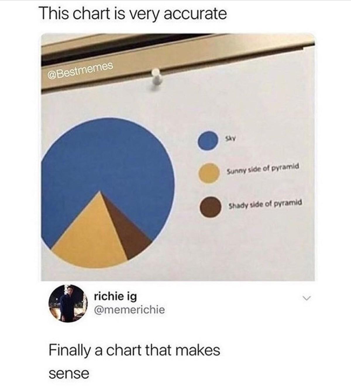 Chart. .