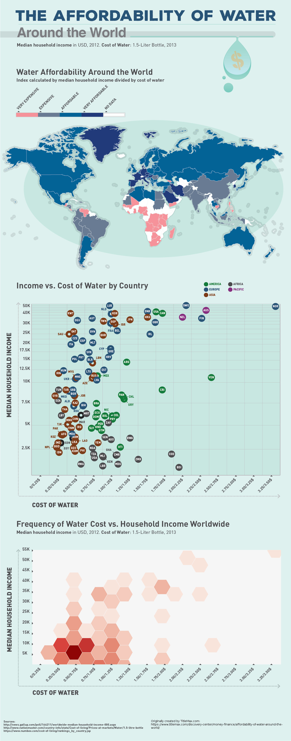 Drinking water vs. Income in Countries Around the World. A comparison of median household income of countries versus the average price for a litre of drinking w