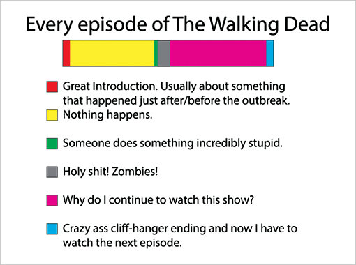 Every Episode Of The Walking Dead