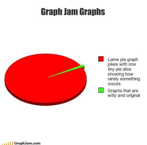 Graph jam graph. . I Lama pie graph jokes with Una tiny pie slice showing how rarely something I Graphs that are witty and original