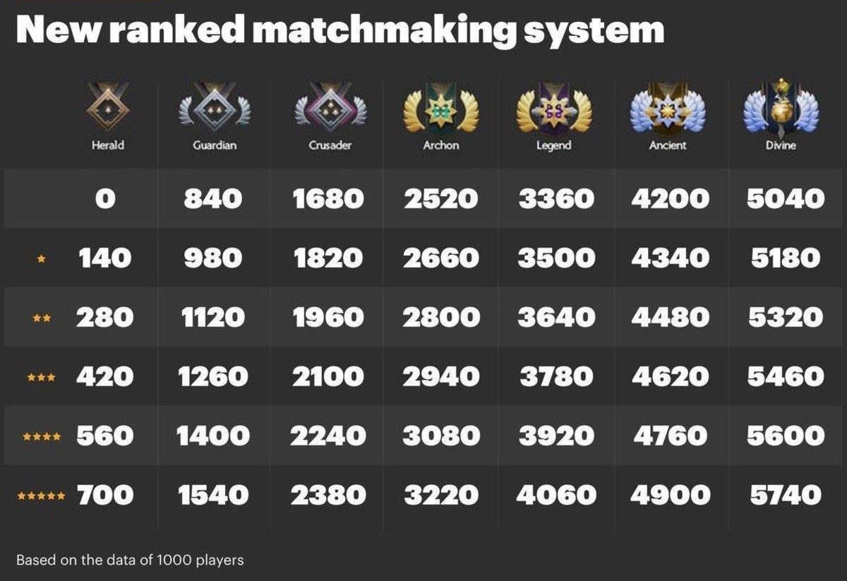 """Guide to the New Medal System. You can also see your MMR in the """"Stats"""" tab of your in game profile. New ranked matchmaking system Herald Guardian 840"""