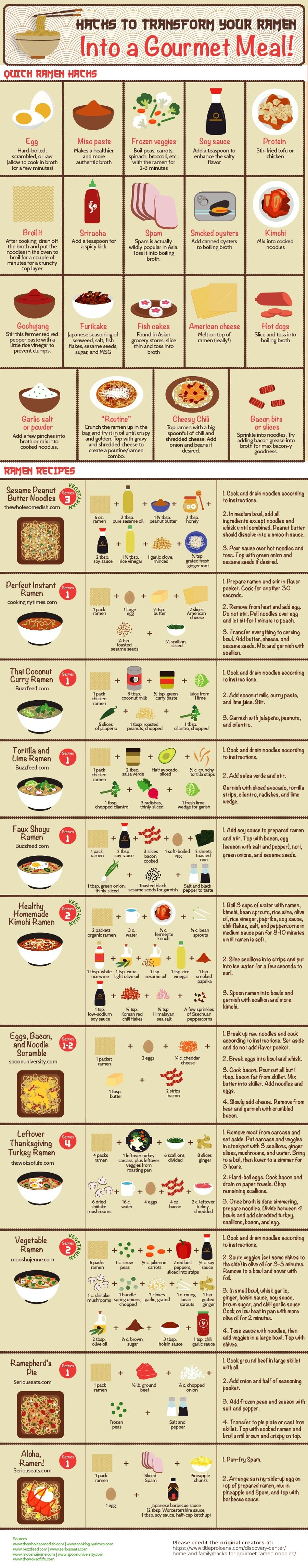 Hacks to turn your Ramen into a gourmet meal. .. I miss eating instant ramen. I can't eat it anymore. Too much sodium, and I've got the high blood pressure.