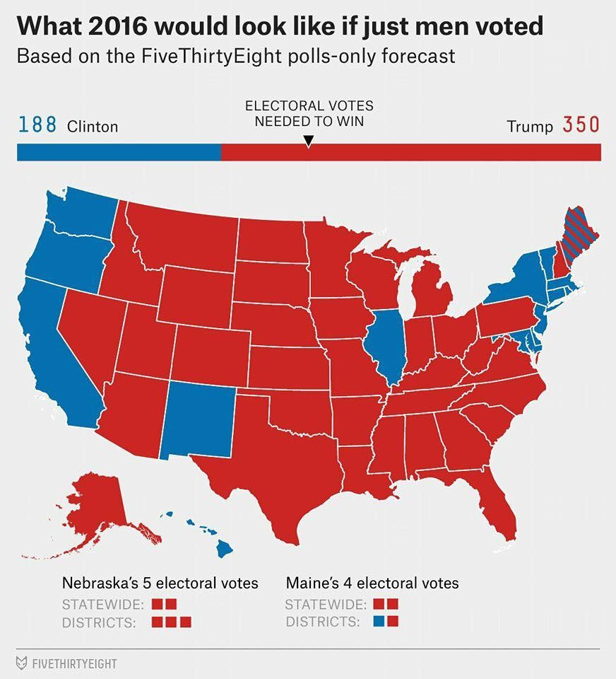 men. . What 2016 would look like if just men voted Based on the Fivethirtyeight forecast ELECTORAL VOTES 1 8 8 Clinton NEEDED To WIN Trump 3 5 o Nebraska' s 5 e
