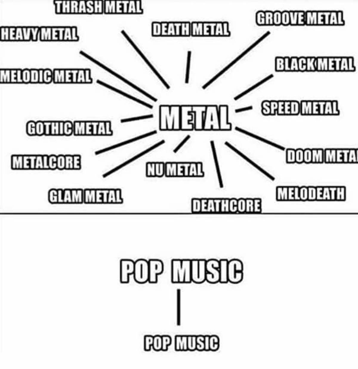 Metal. Heavy metal Death metal Doom metal Nu metal Thrash metal.. roll image Well, Pop just means popular music. Both Michael Jackson and The Beatles were pop music..... so take that with a grain of salt.