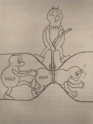 Ohm's law for dummies. enigineers will get it .. i'm homeless and i get it !