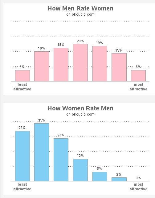 OKCupid girls standards. 2 high 4 me . How Men Rate Women on okcupid. com lean meat attractive attractive How Women Rate Men on okcupid. com lean meat attractiv