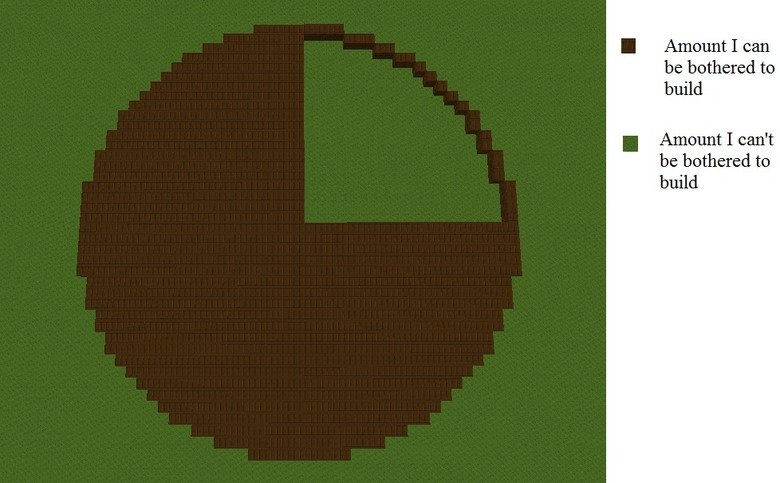 Pie-Chart. Everyone likes Pie-Charts.... I I Itsall build. your building skills are...off the charts.