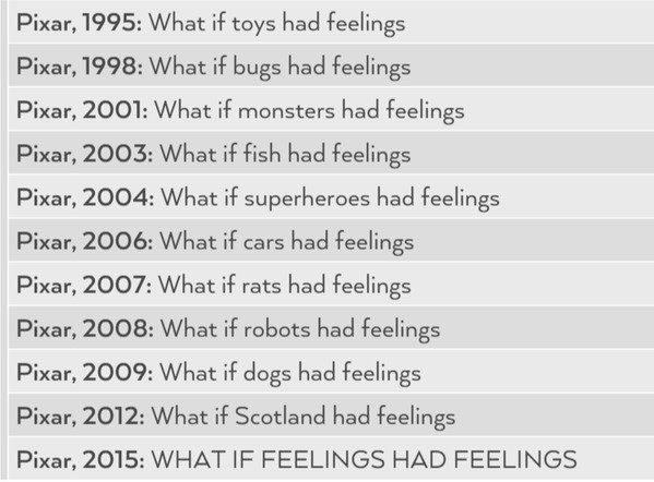 Pixar creative process 1995-Present. . 1995: What if toys had feelings Pi: -car, 1998: What if bugs heiti feelings I:' exar, 2001: What if monsters had feelings