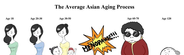 The Asian Aging Process. MENOPAUSE!. The Average Asian Aging Process Age 30.. 50. Then you get the Ancient Asians