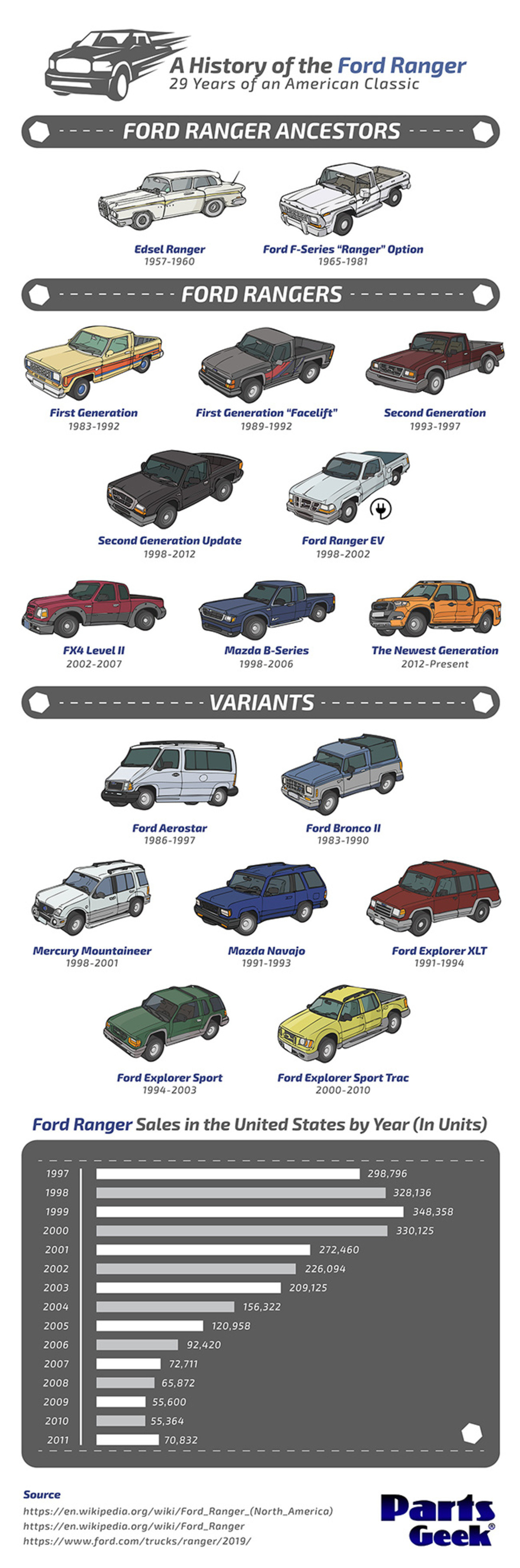 The History of the Ford Ranger. The Ford Ranger is the most badass little truck ever. There. I said it.. A Histo of the Ford Ranger 29 Years o an American Class