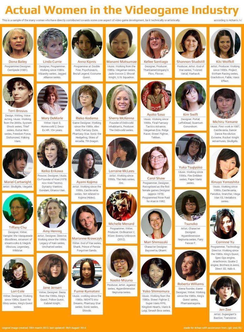 Women in Videogames. Just a list of women in video games that actually do something other than make games about depression and fake hacking themselves. Fun Fact
