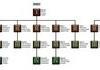 Life research tech tree