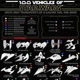 100 Vehicles of Star Wars