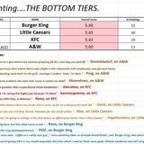 Fast Food Tier List by Smash Players